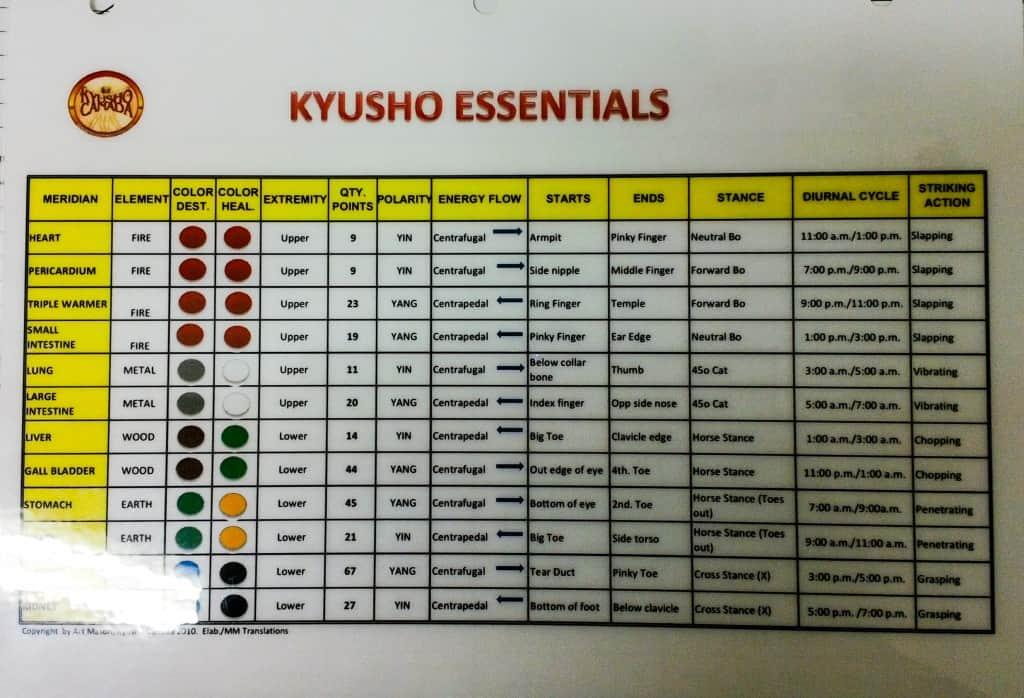 Free Kyusho Jitsu Essentials