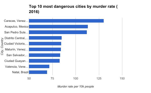 * Gun Defense Laws - 10 Most Dangerous Cities